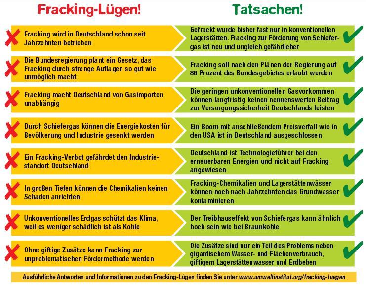 fracking-luegen